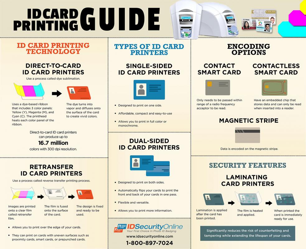 ID Card Printing Guide